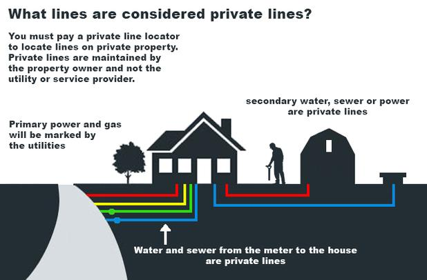 Private Line Infographic courtesy of North Carolina 811 (www.nc811.org)